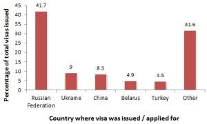 Visa 2012