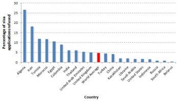 Visa refusals 2012
